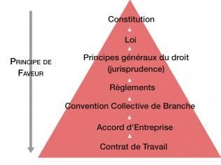 hierarchie des normes