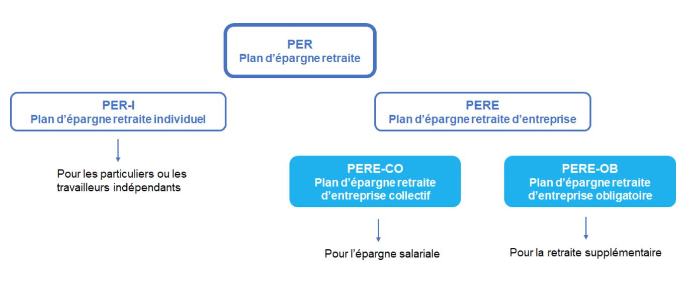 tableau plan d'épargne retraite